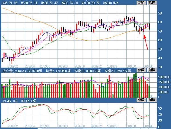 油價週線圖(2010.07.02)