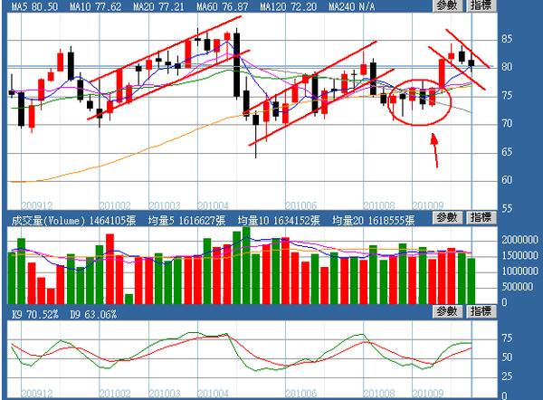 油價週線圖(2010.10.22)
