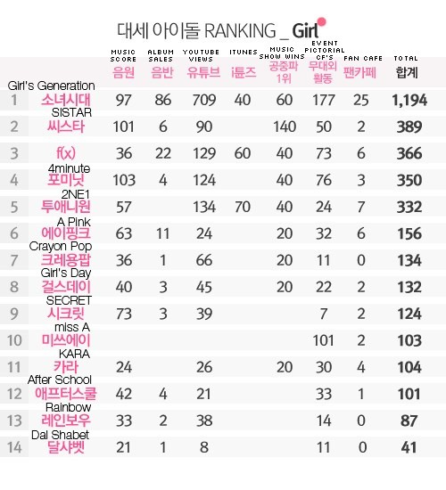 Dispatch ranking 2013 Girls