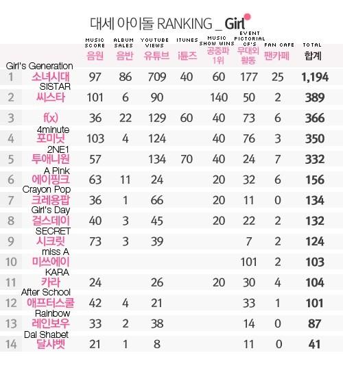 Dispatch ranking 2013 Girls