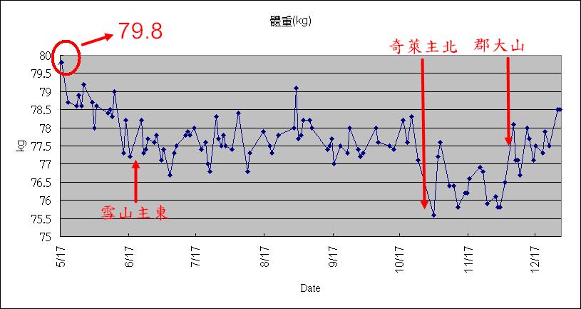 20101228_weight.jpg