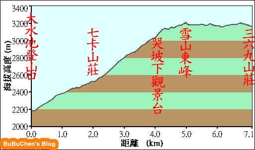 20100618_落差圖.jpg