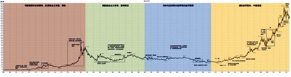 過去50年黃金價格走勢概覽圖