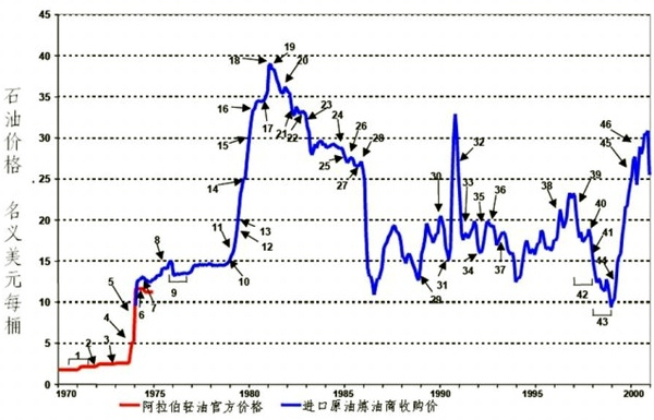 1970-2000年國際原油價格走勢圖