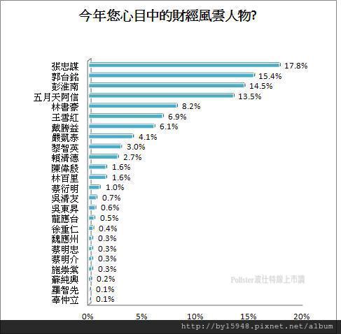 2012年度財經風雲人物 調查:年輕人最愛阿信