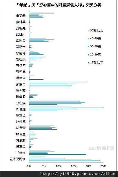 2013-01-07 2012年度財經風雲人物 調查:年輕人最愛阿信02