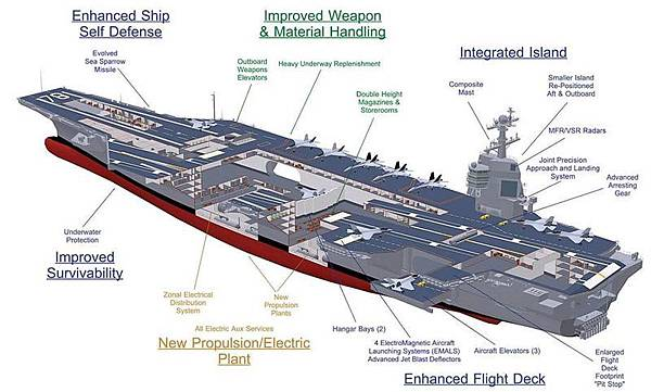 USN USS Gerald R. Ford CVN-78 Design Features.jpg