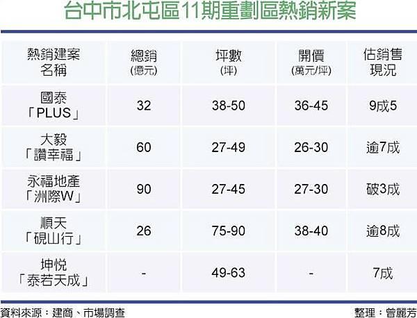 台中市北屯區11期重劃區熱銷新案.jpg