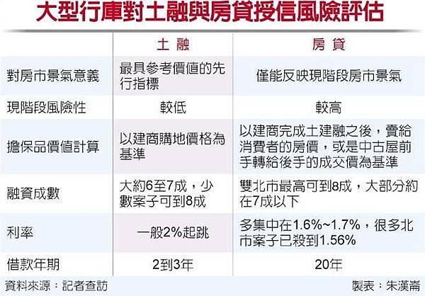 大型行庫對土融與房貸授信風險評估.jpg