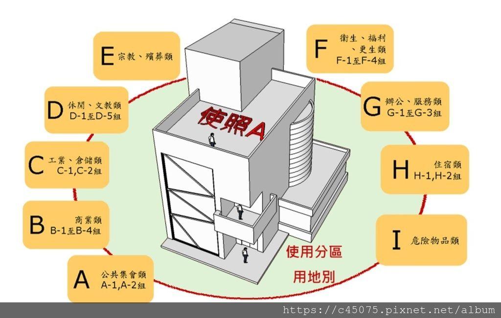 建築物使用類組.jpg