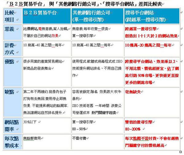 「B2B貿易平台」 與「其他網路行銷公司」「搜尋平台網站」差異比較表