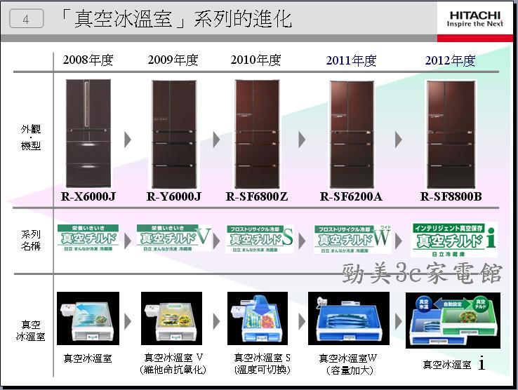 冰箱介紹2011年-4.JPG