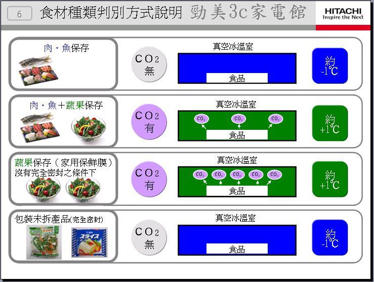 冰箱介紹2011年-6.JPG