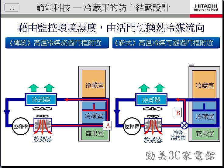 冰箱介紹2011年-11.JPG