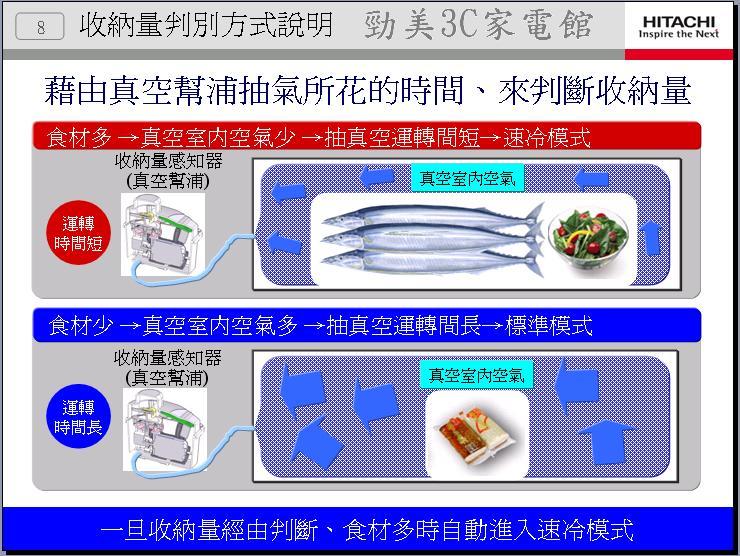 冰箱介紹2011年-8.JPG