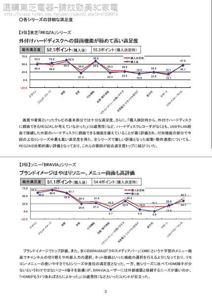 東芝滿意度第一3.JPG