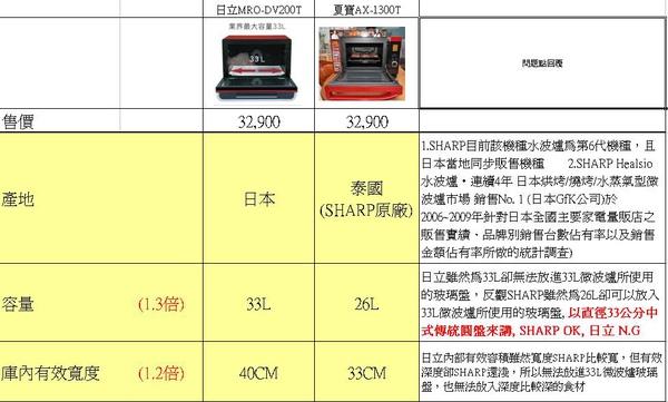 夏普 水波爐與日立200比較表1.JPG