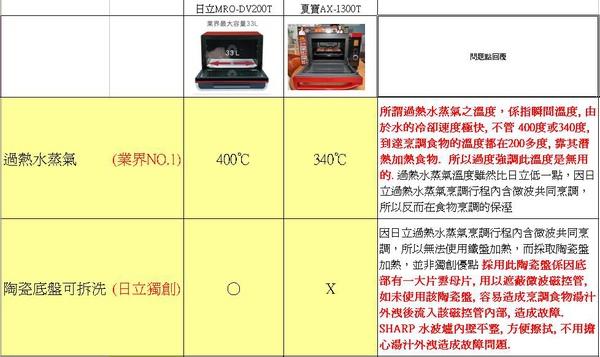 夏普 水波爐與日立200比較表2.JPG