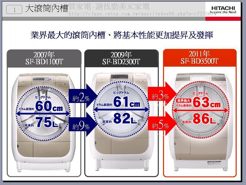 洗衣機日立3500--2.JPG