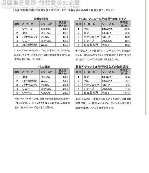 東芝滿意度第一2.JPG