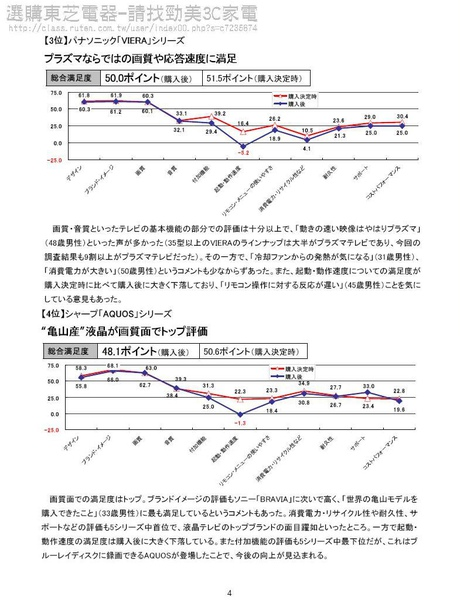 東芝滿意度第一4.JPG