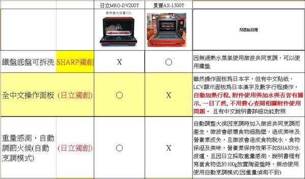 夏普 水波爐與日立200比較表3.JPG