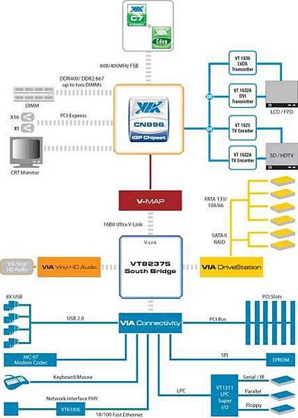 44-HP 2133 VIA CN896系統晶片連接架構圖.jpg