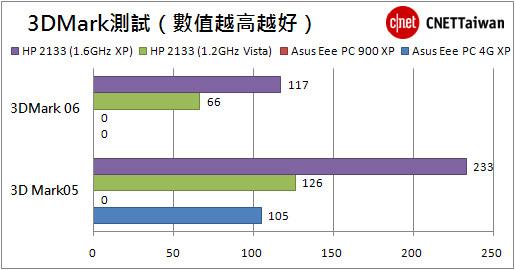 02-HP 2133 1.6G.jpg