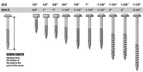 kreg k4鑽孔治具對照表