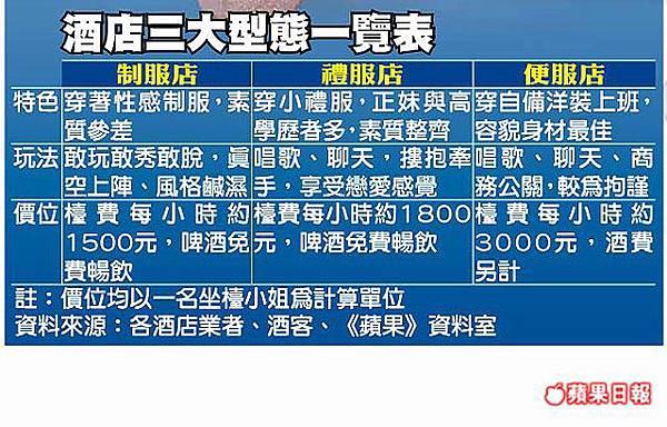 蘋果日報也替台北酒店作型態分析