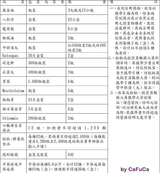 2014藥品規定