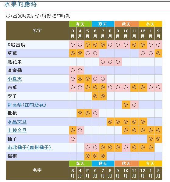 高知水果月曆