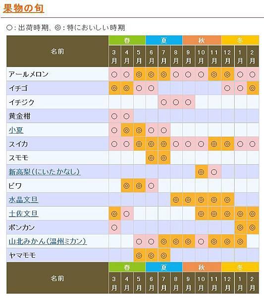 高知水果月曆2