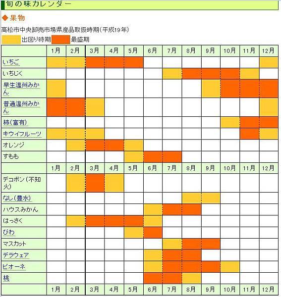 香川果物4