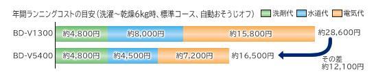20120223_03_省水比較
