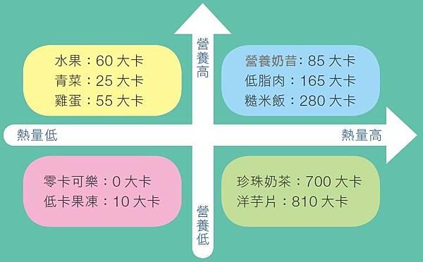營養熱量XY軸