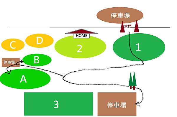 新區圖解2