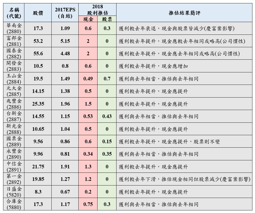 金融股推估股利.PNG