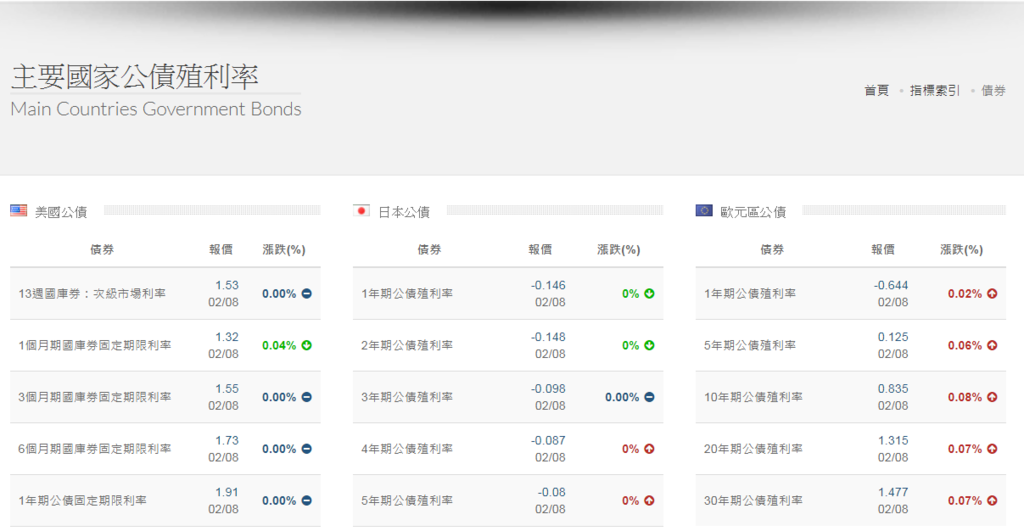 各國主要市場公債殖利率.PNG