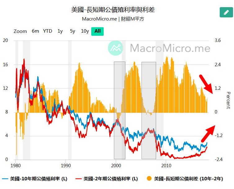 長短期公債殖利率與利差.png