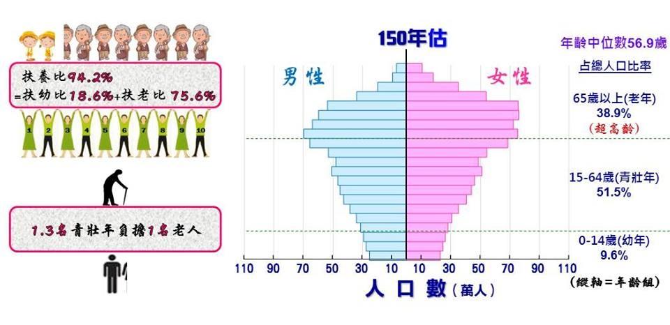 民國150年台灣人口結構推估.jpg