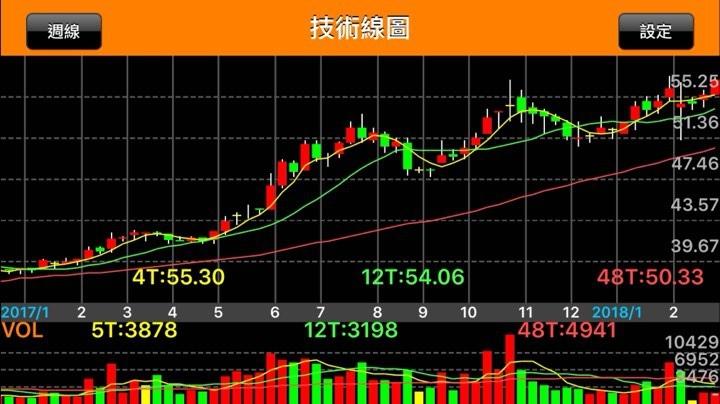 超豐-週K線.jpg