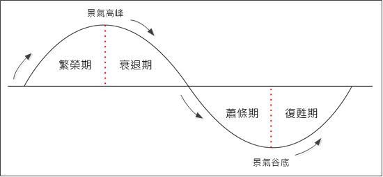 景氣循環.png