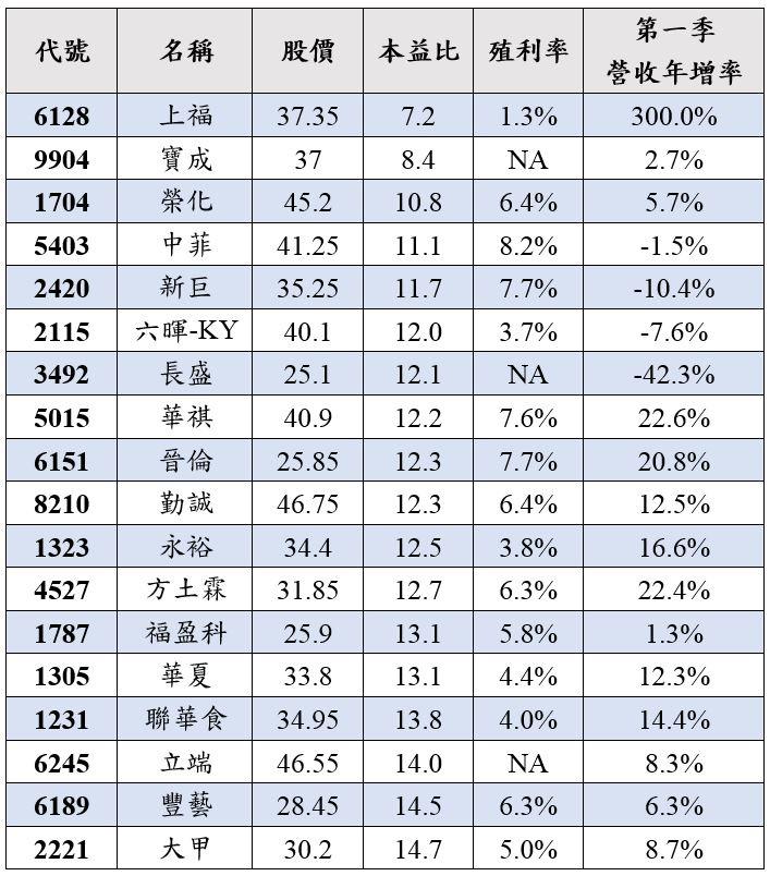 小資族穩健銅板股.JPG
