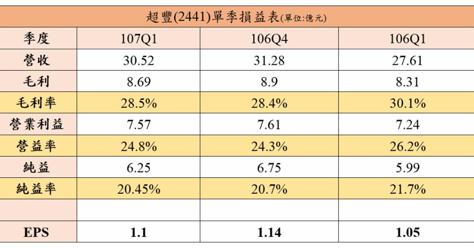 超豐(2441)2018Q1.png