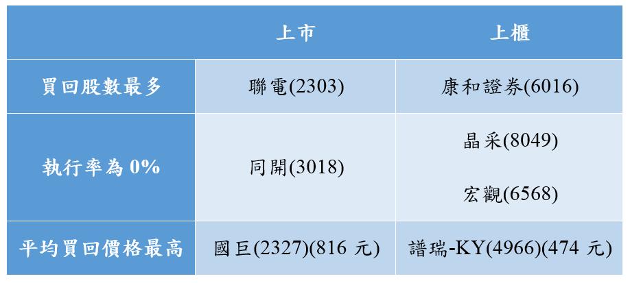 庫藏股統計.PNG