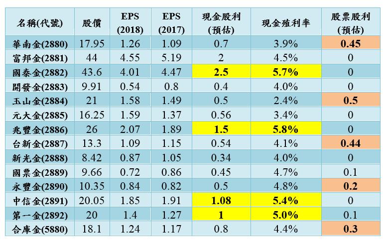 股利推估_New.PNG