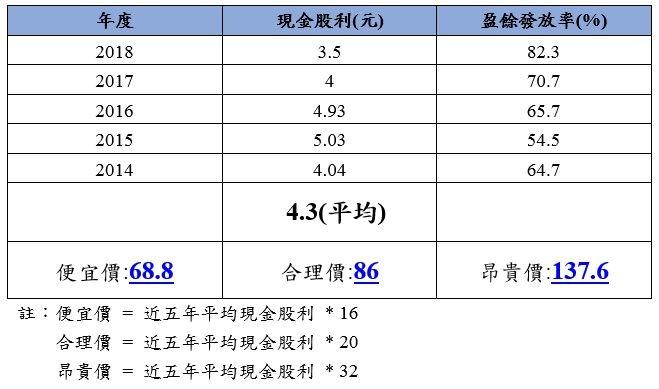 平均股利估價法.JPG