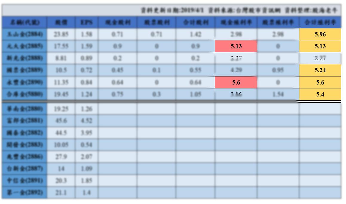 金融股股利整理_副本.png