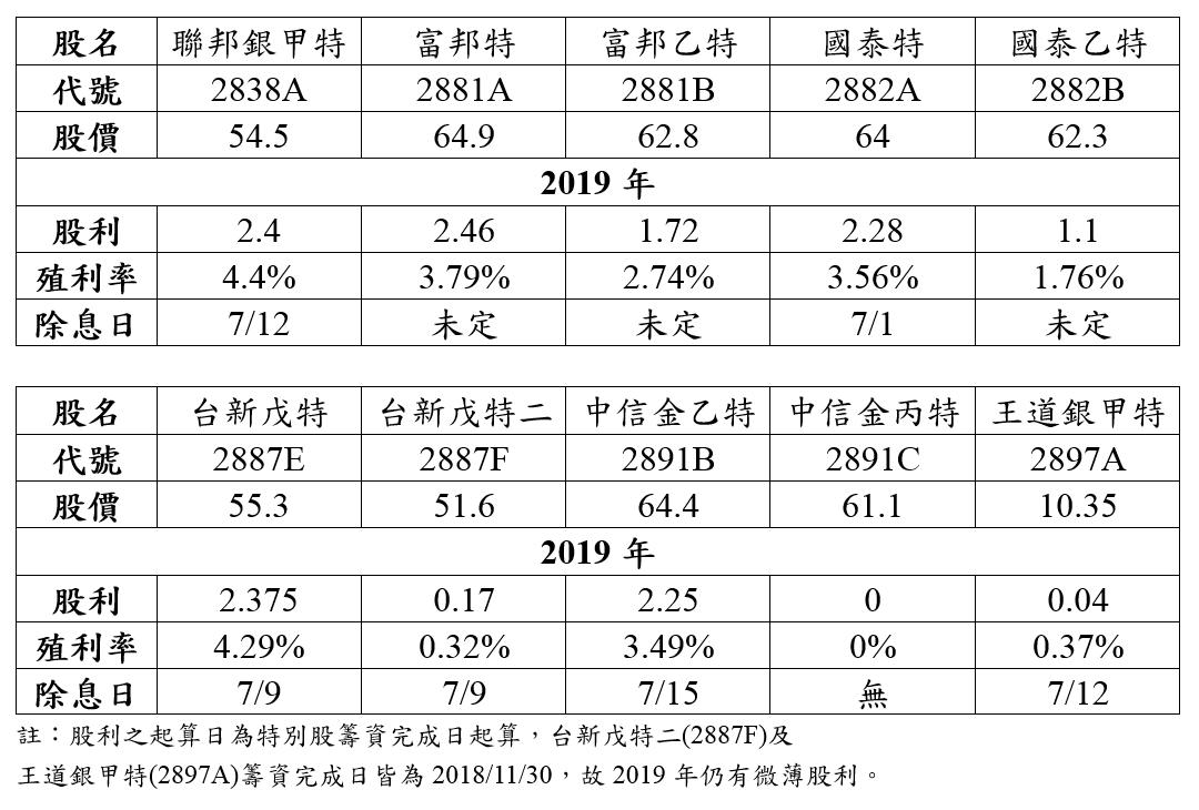 2019年金融特別股股利.PNG